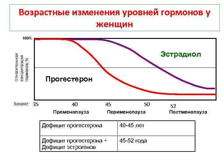 Гормон пролактин у женщин, мужчин: норма, высокий и низкий уровень   повышение и снижение пролактина: анализы крови, лечение