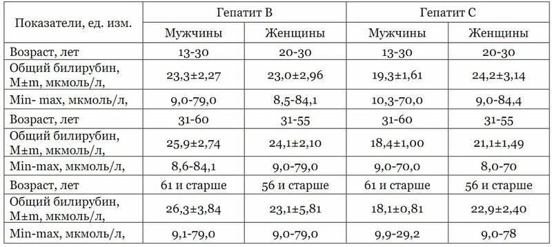 Анализы на билирубин выявляют тяжелые заболевания печени