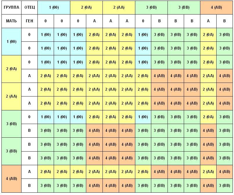 Рассчитать пол ребенка по группе крови родителей