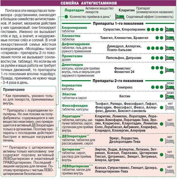 Аллергия уребенка: узнать ваптеке
