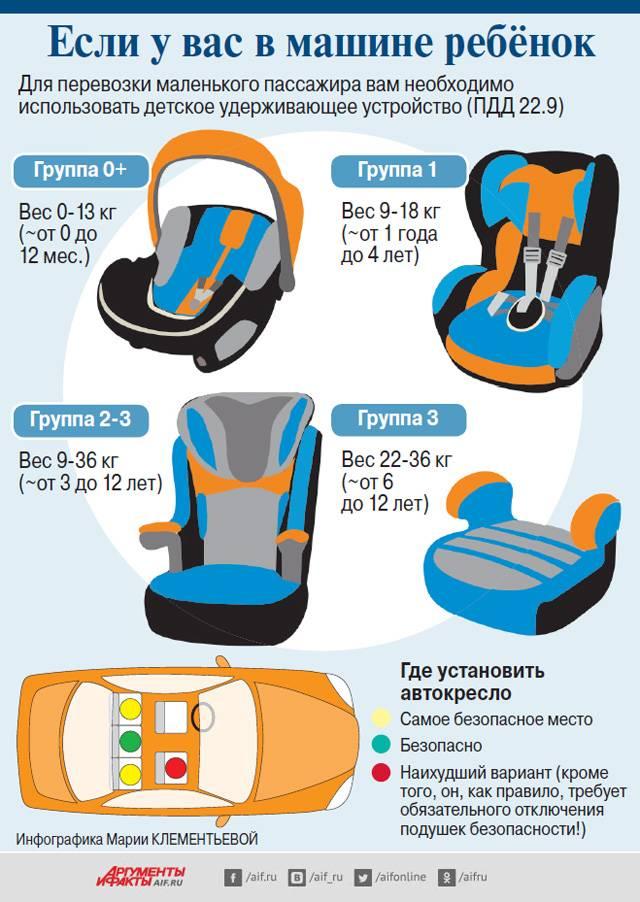 Перевозки детей в автомобильных креслах