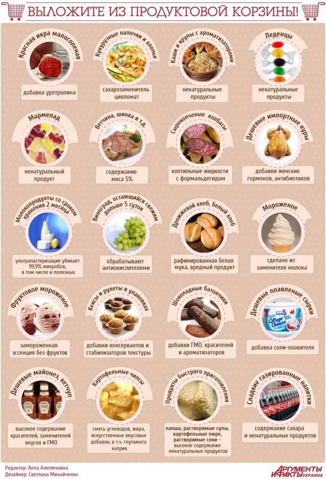 Самые вредные продукты питания: список топ 10