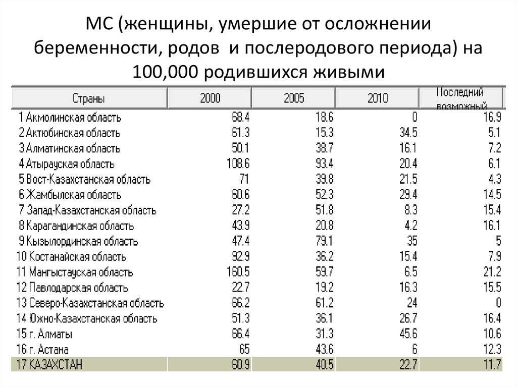 Почему женщины умирают при родах, какова статистика смертности рожениц в россии? - лечим инфекцию