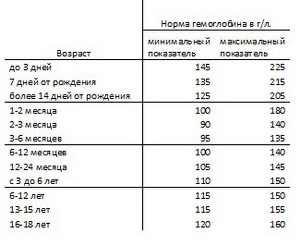 Норма гемоглобина у детей до года и старше: таблица