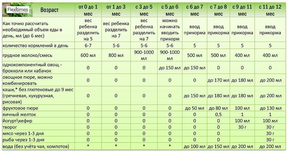 Таблица прикорма детей до года при грудном, искусственном вскармливании, по воз