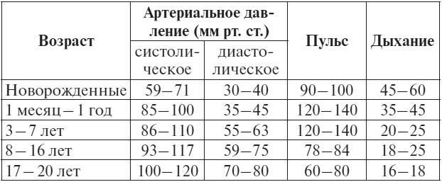 Нормы пульса и дыхания у детей по возрастам: таблицы с показателями чсс и чдд - kidspower - дети, цветы жизни!
