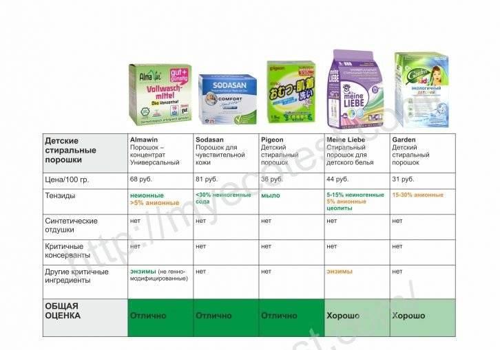 Как выбрать детский стиральный порошок: обзор 16 производителей