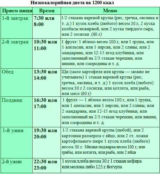 Стол 4-диета: меню на каждый день и неделю, рецепты