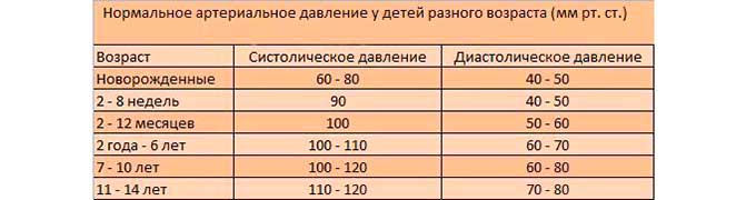 Артериальное давление при физической нагрузке | fpa