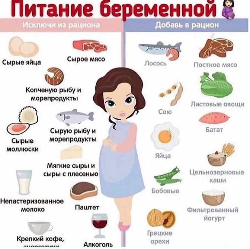Питание во время беременности по неделям: таблица - мама и кроха