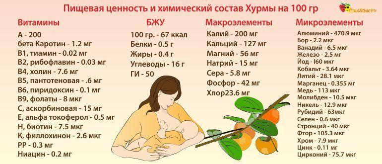 Можно ли хурму при грудном вскармливании: советы кормящей маме
