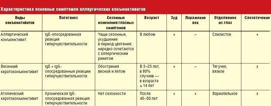 Энтеровирусные экзантемы и энантемы. болезнь рука-нога-рот и герпангина