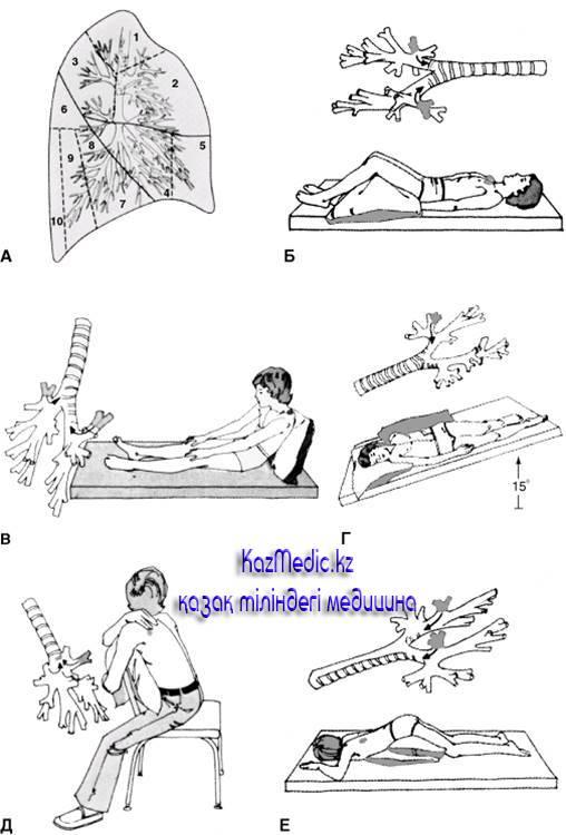 Детский массаж при заболеваниях органов дыхания