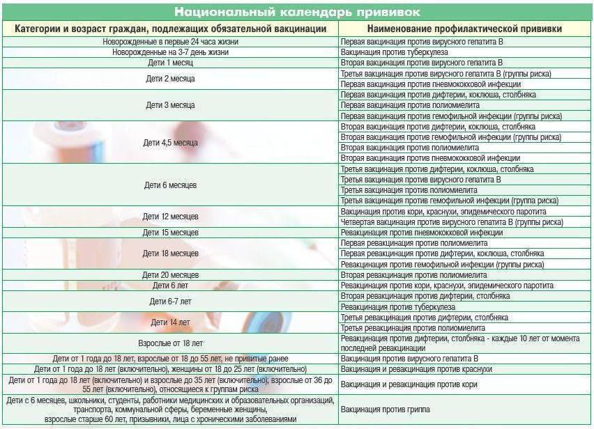 АДСМ-прививка: расшифровка, реакция на вакцину у детей 6-7 лет и старше, побочные эффекты