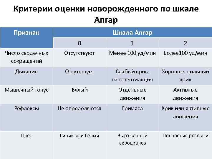 Что такое шкала апгар?