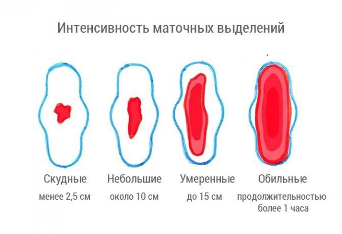 Нормальные и патологические выделения после родов * клиника диана в санкт-петербурге