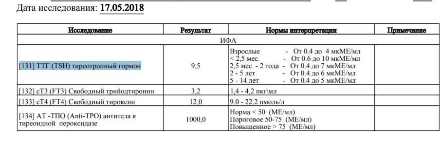 Все о ттг (тиреотропном гормоне)