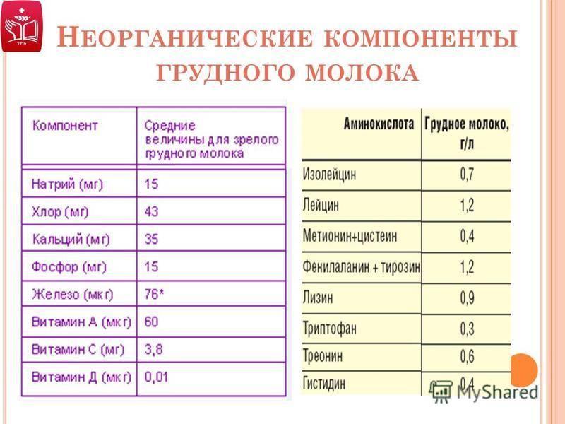 Жирность грудного молока - какая норма, от чего зависит и на что влияет | parnas42.ru