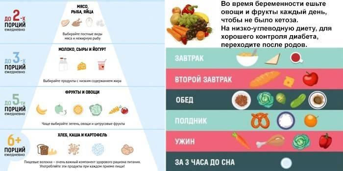 Диета для беременных 2 триместр: меню на каждый день, запрещенные продукты питания