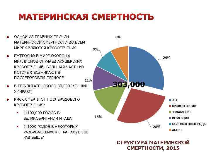 Почему женщины умирают при родах, какова статистика смертности рожениц в России?
