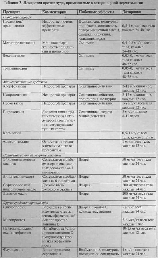 Антигистаминные препараты для детей - лекарства от аллергии (таблетки, сиропы и другие средства)