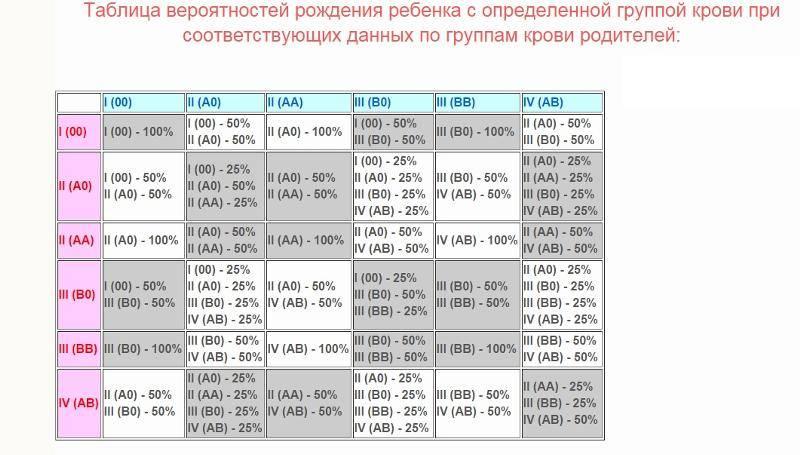 Пол ребенка по группе крови родителей: как рассчитать, определение пола малыша по обновлению крови родителей и другими методами