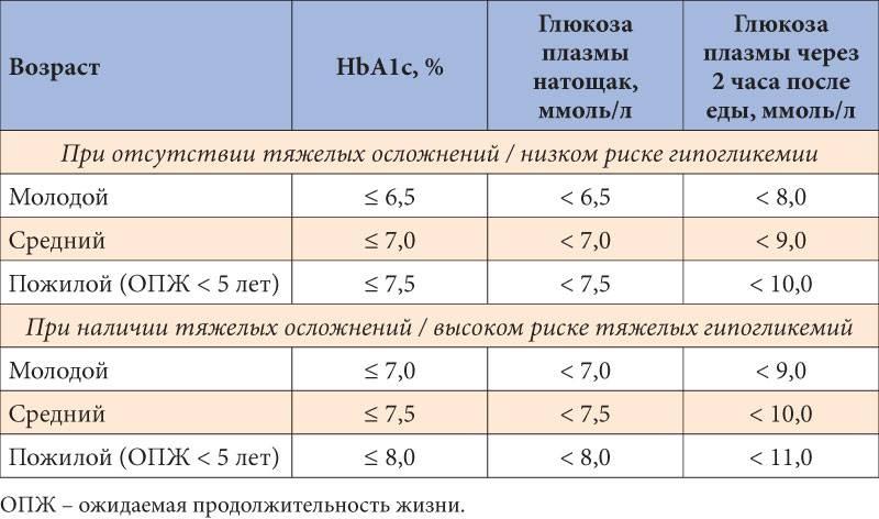 Анализ крови на гликированный гемоглобин