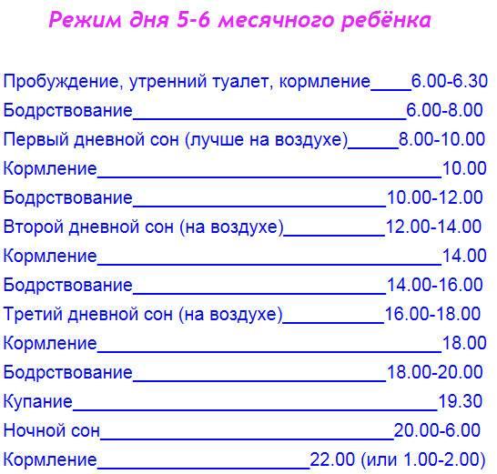 Распорядок дня ребенка в возрасте 1 года