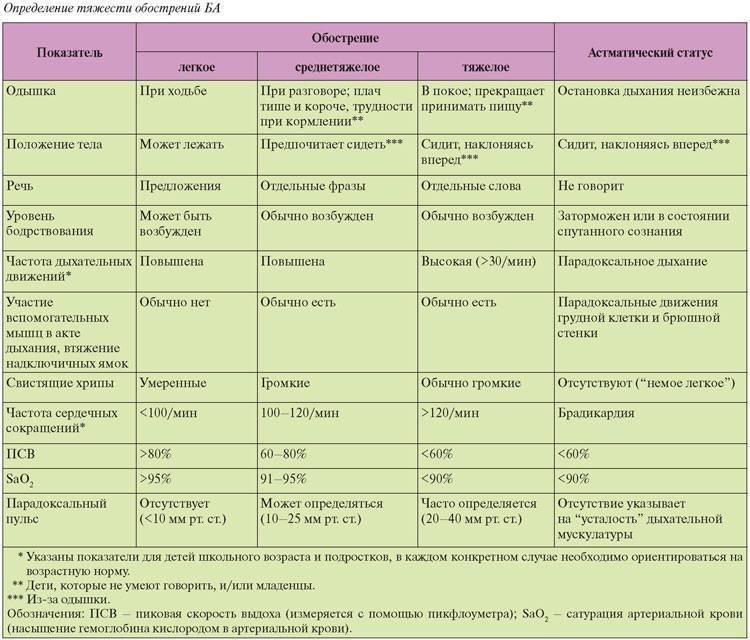 Энтеровирусная инфекция у детей - признаки, причины, симптомы, лечение и профилактика - idoctor.kz