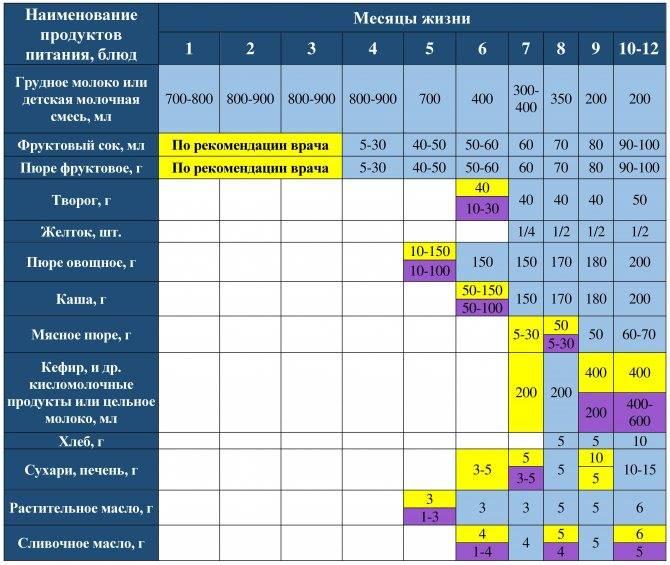 Когда вводить прикорм при смешанном вскармливании: таблица и схема по месяцам