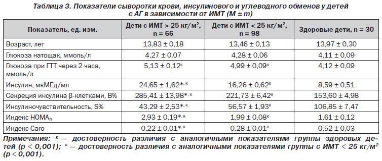 Повышение сахара в крови: причины, симптомы и лечение повышенного сахара в москве