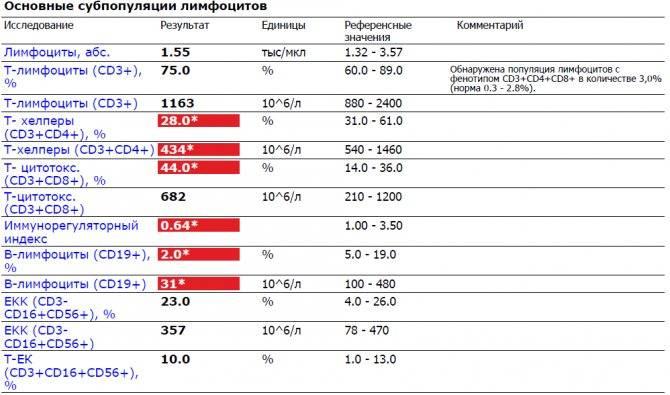 Эозинофилы в крови: нормы, причины отклонений, коррекция