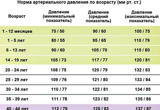 Давление у детей - какая норма, таблица с показателями по возрасту