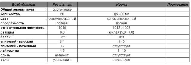 Нормы анализов