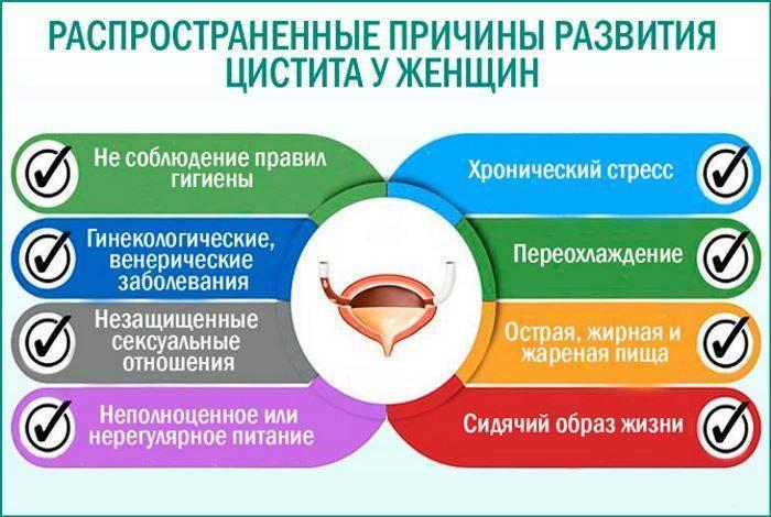 Панкреатит - симптомы, причины развития, лечение