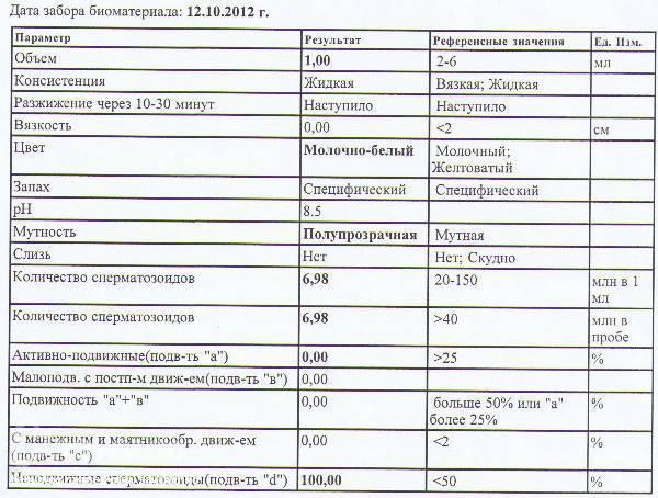 Причины плохой спермограммы: что делать и куда обратиться в москве.