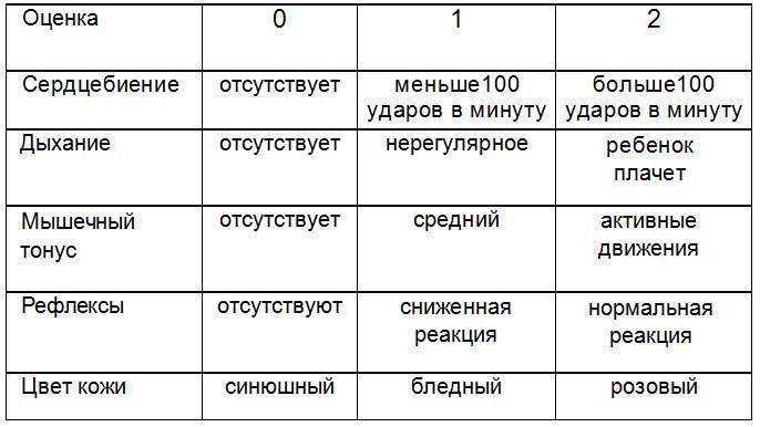 Шкала апгар: расшифровываем показатели