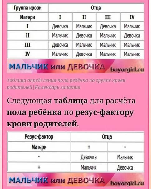 Группа крови родителей и детей – таблица