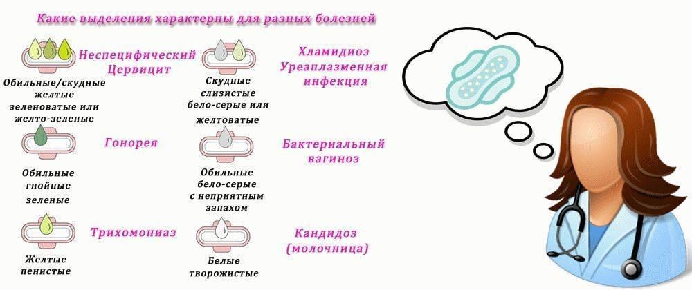 ➤ выделения при беременности