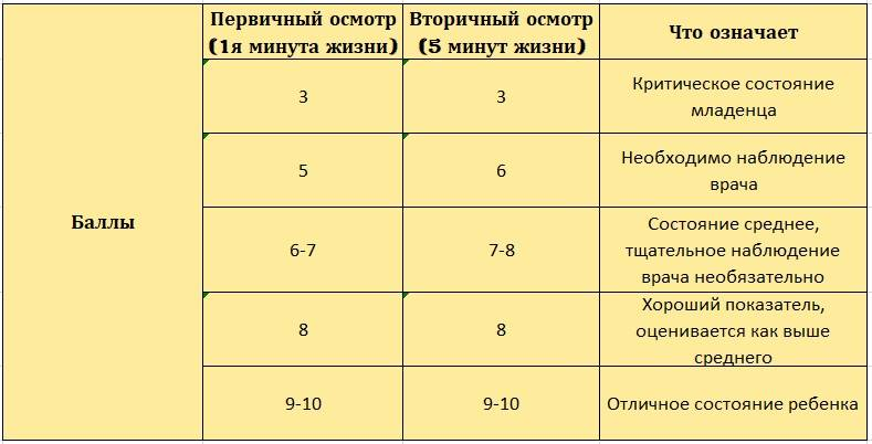 Шкала апгар для новорожденных — баллы при рождении, таблица