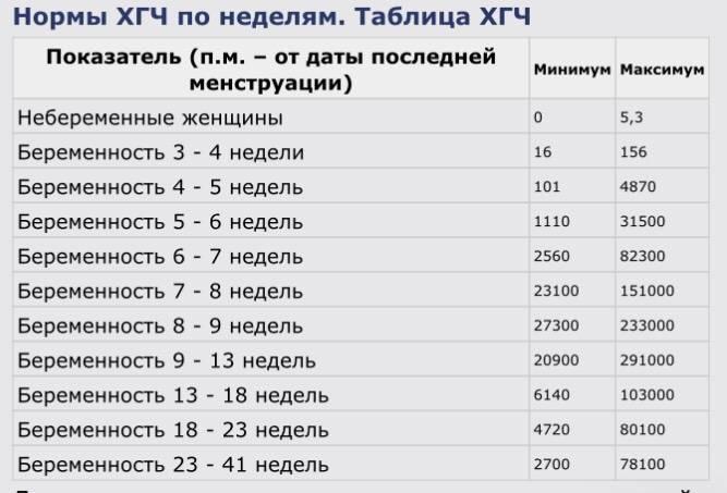 Хгч - что это такое? уровень хгч по неделям и дням при беременности: расшифровка и таблица - medside.ru