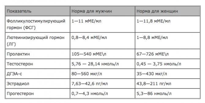 Анализы на гормоны: какие гормоны надо сдавать по дням цикла?