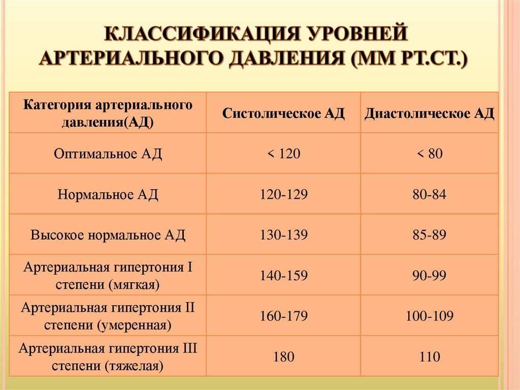 Давление при беременности: нормы, причины и признаки повышения — клиника isida киев, украина