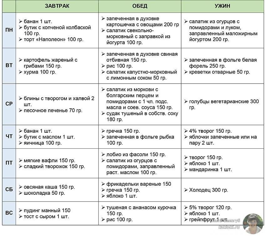 Безглютеновая диета для детей: что это такое, аглиадиновое меню на неделю ребенку, рецепты без глютена, глютеновый рацион, что можно и нельзя кушать при целиакии? | customs.news