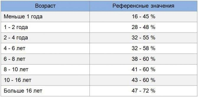 Какой пульс считается нормальным для человека того или иного возраста: сводная таблица значений по годам
