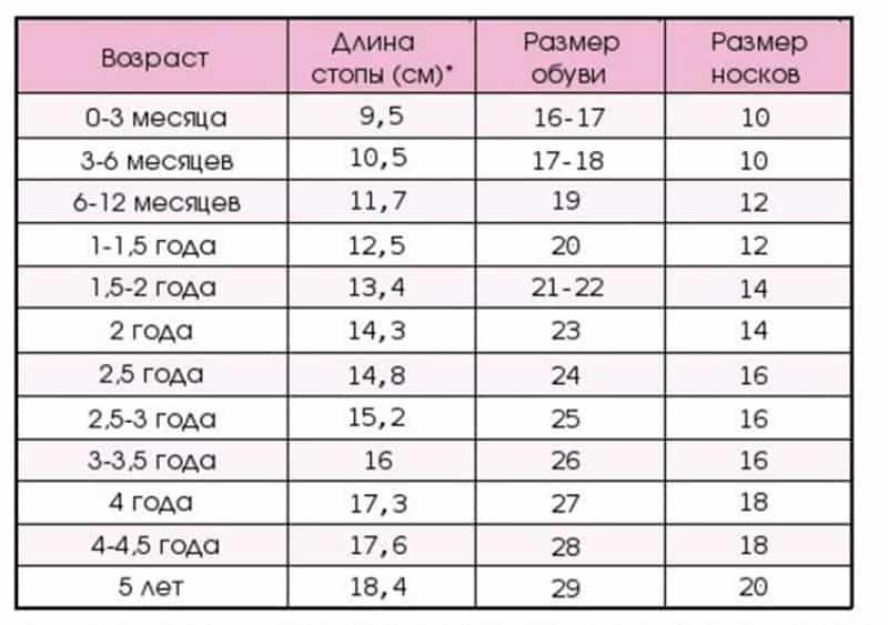 Размеры детской обуви по возрасту
