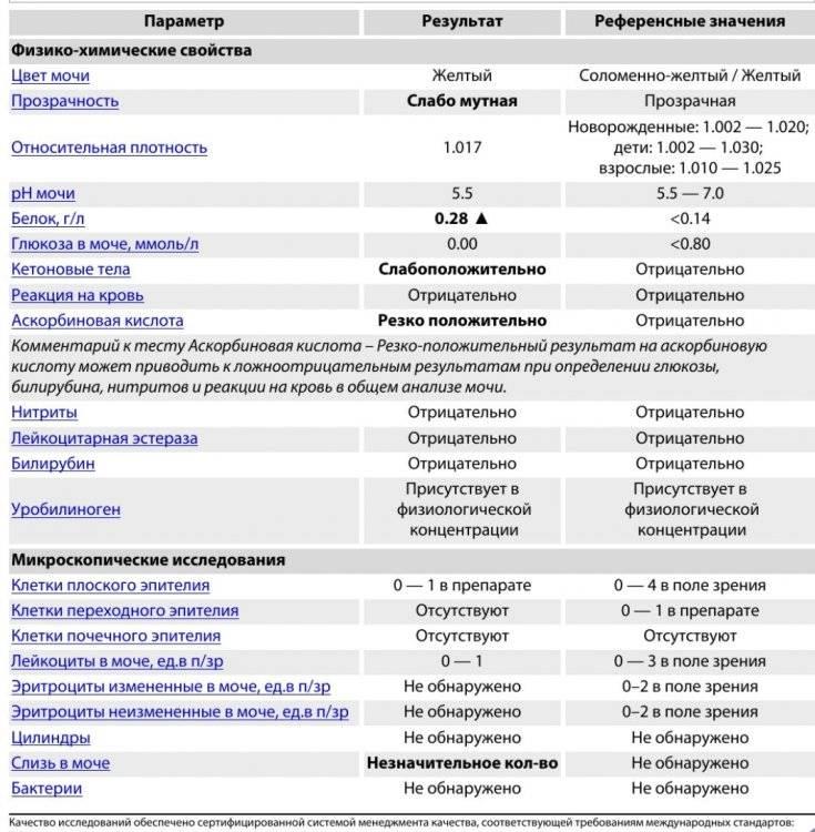 Нитраты в анализе мочи ребенка | детские анализы в медицинской лаборатории эндомедлаб  (г. москва, м. дмитровское, м. борисово)
