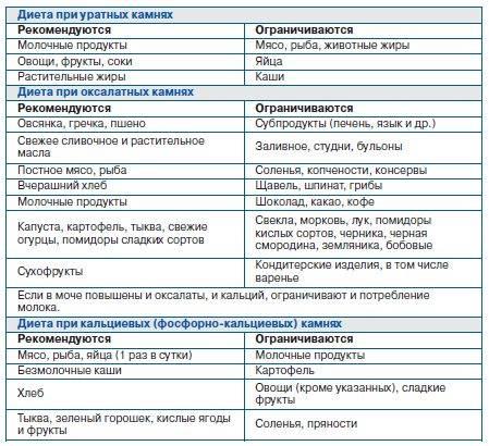 Гидронефроз почек. основные симптомы и методы лечения – статьи о здоровье