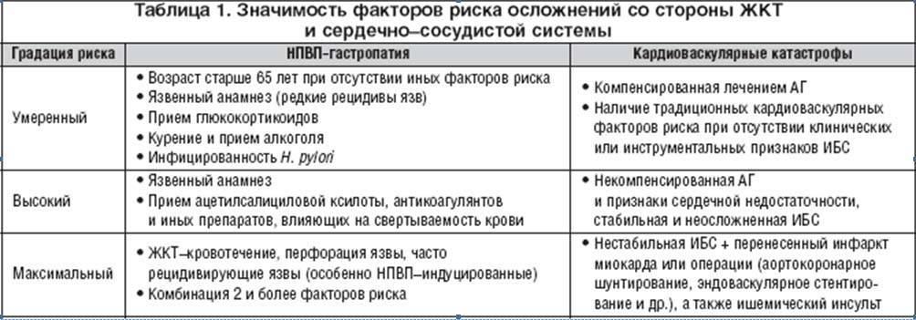 Некоторые лекарства в ревматологии - медицинский центр «эхинацея»