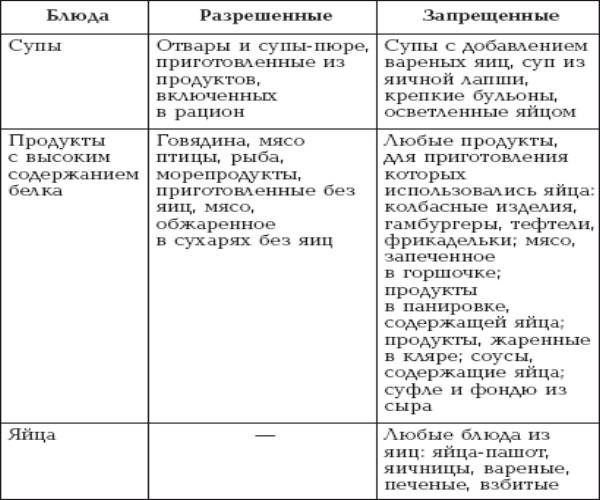 Диета при крапивнице у детей: особенности питания ~ факультетские клиники иркутского государственного медицинского университета